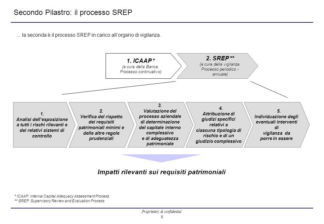 Secondo Pilastro: il processo SREP