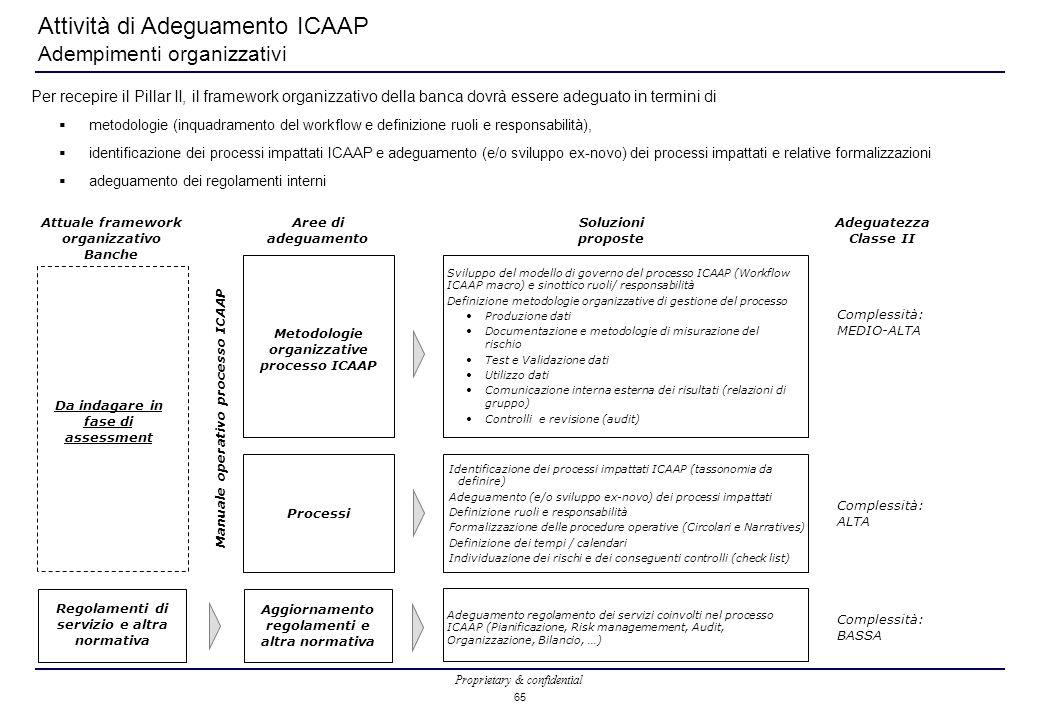 Attività di Adeguamento ICAAP Adempimenti organizzativi