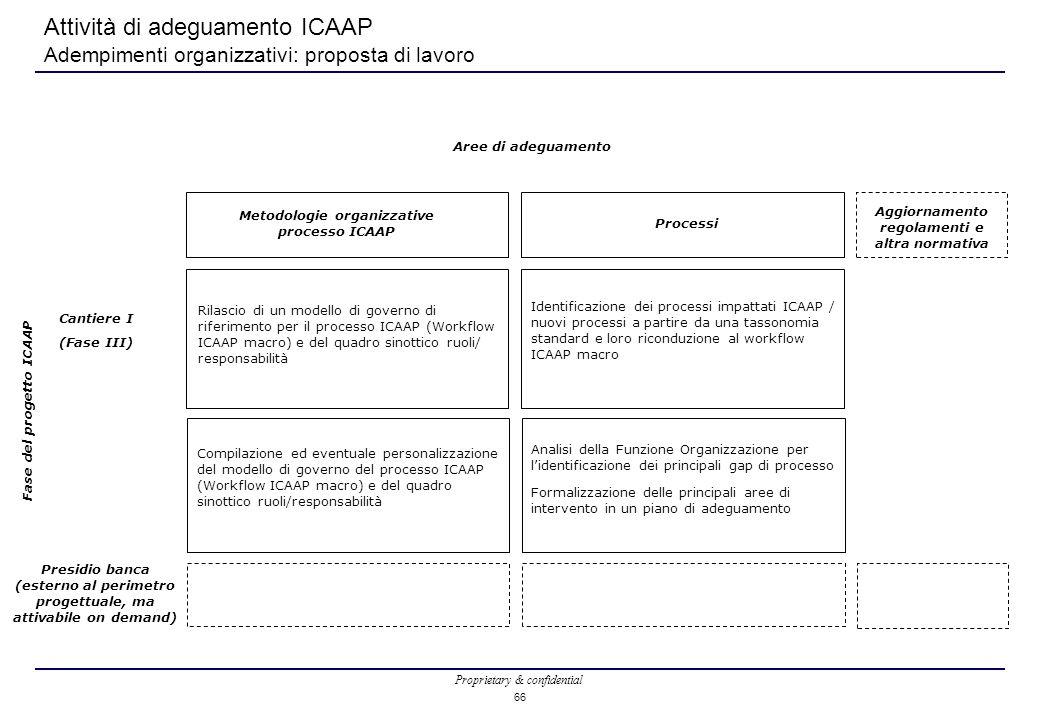 Attività di adeguamento ICAAP Adempimenti organizzativi: proposta di lavoro