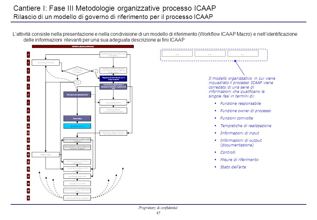 Cantiere I: Fase III Metodologie organizzative processo ICAAP