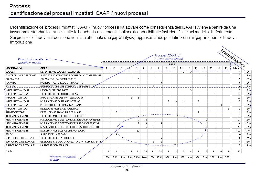 Processi Identificazione dei processi impattati ICAAP / nuovi processi