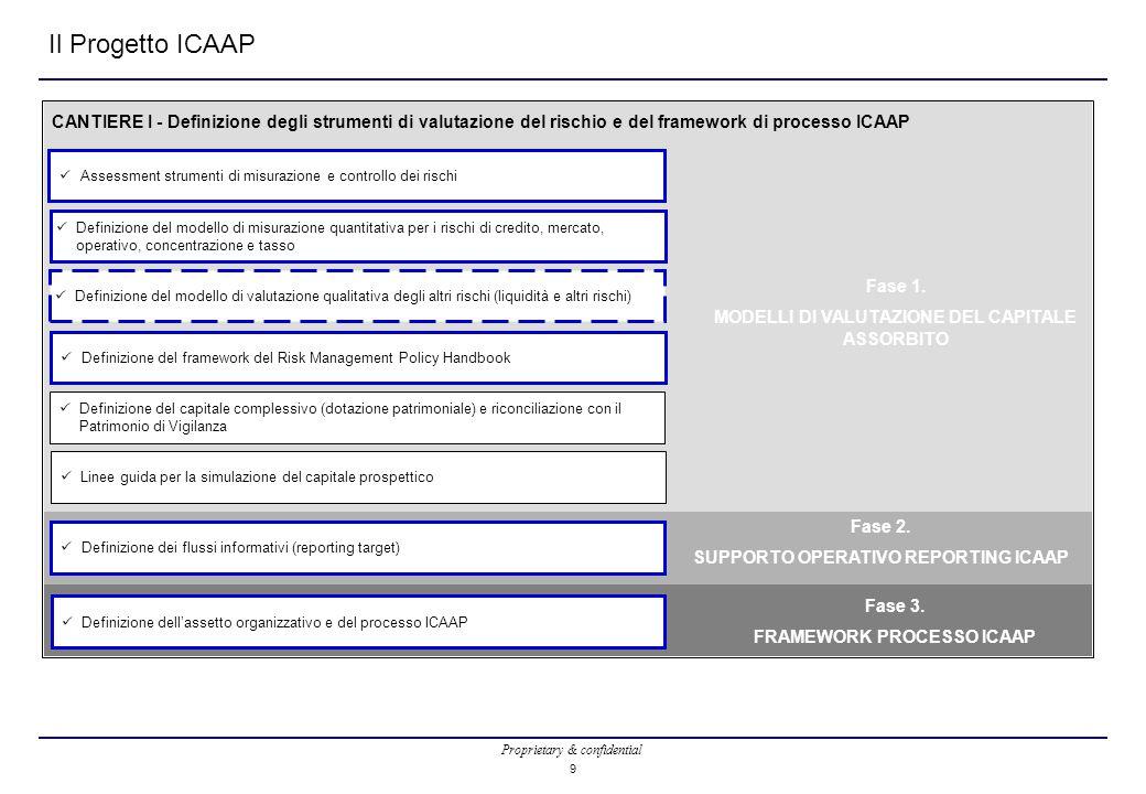 Il Progetto ICAAP CANTIERE I - Definizione degli strumenti di valutazione del rischio e del framework di processo ICAAP.