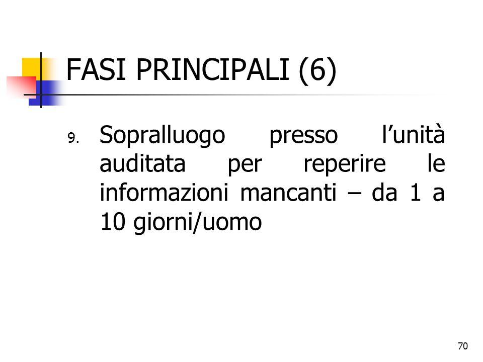 FASI PRINCIPALI (6) Sopralluogo presso l'unità auditata per reperire le informazioni mancanti – da 1 a 10 giorni/uomo.