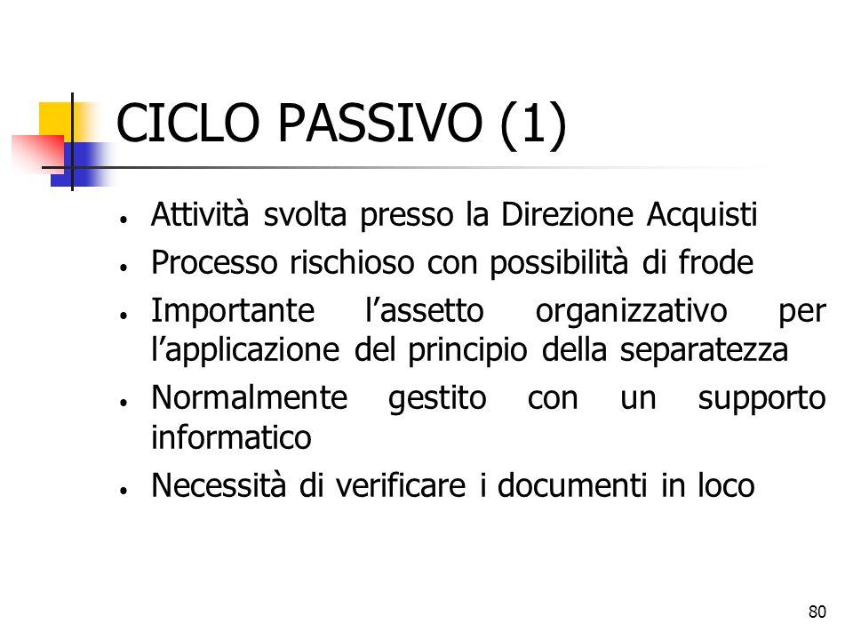 CICLO PASSIVO (1) Attività svolta presso la Direzione Acquisti