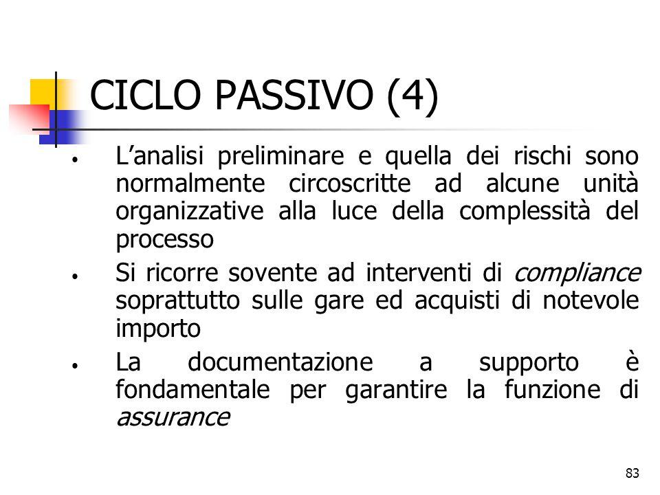 CICLO PASSIVO (4)