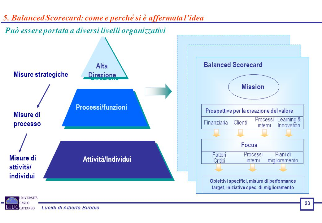 5. Balanced Scorecard: come e perché si è affermata l'idea
