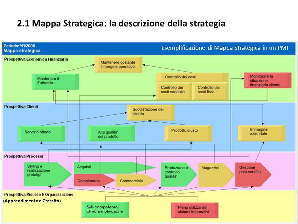 2.1 Mappa Strategica: la descrizione della strategia