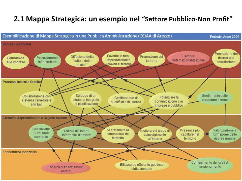2.1 Mappa Strategica: un esempio nel Settore Pubblico-Non Profit