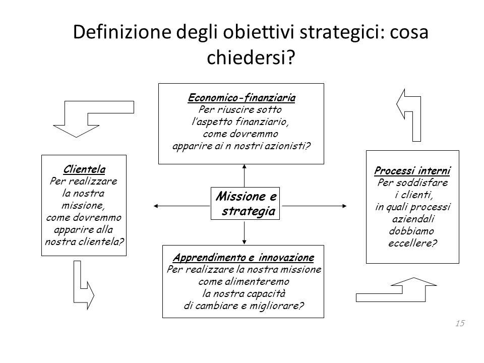 Definizione degli obiettivi strategici: cosa chiedersi