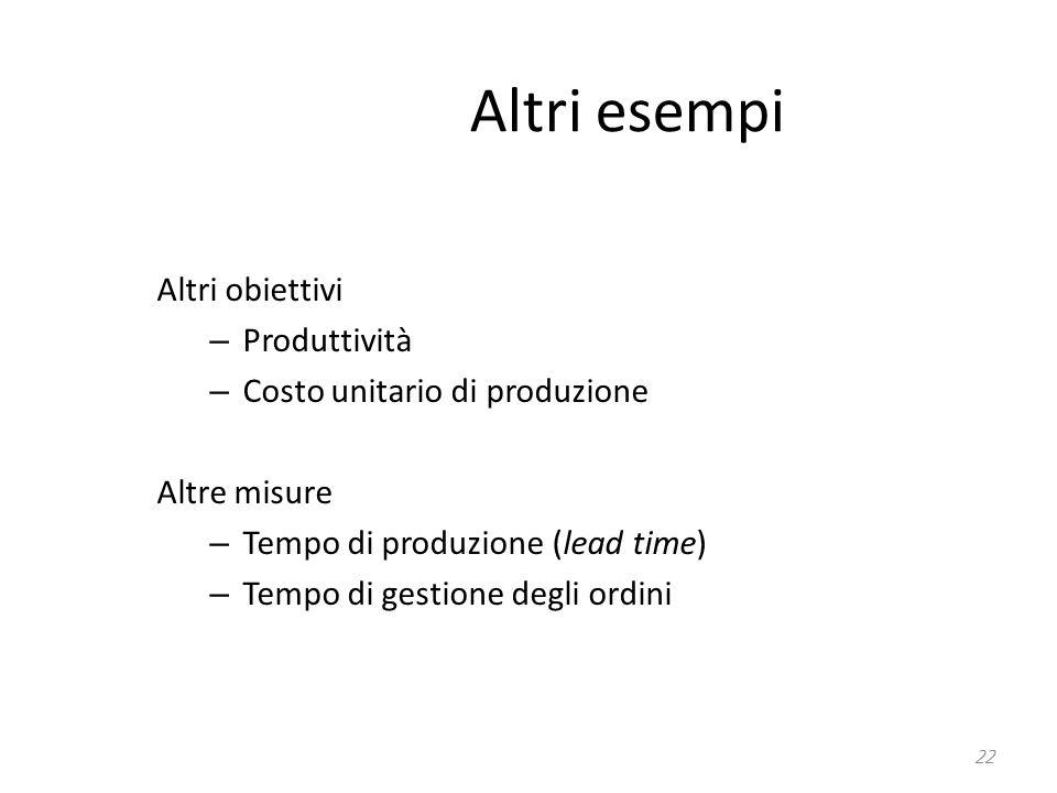Altri esempi Altri obiettivi Produttività Costo unitario di produzione