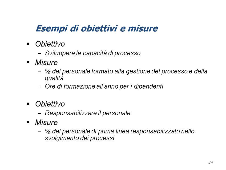 Esempi di obiettivi e misure