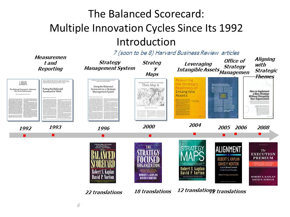 The Balanced Scorecard: Multiple Innovation Cycles Since Its 1992 Introduction