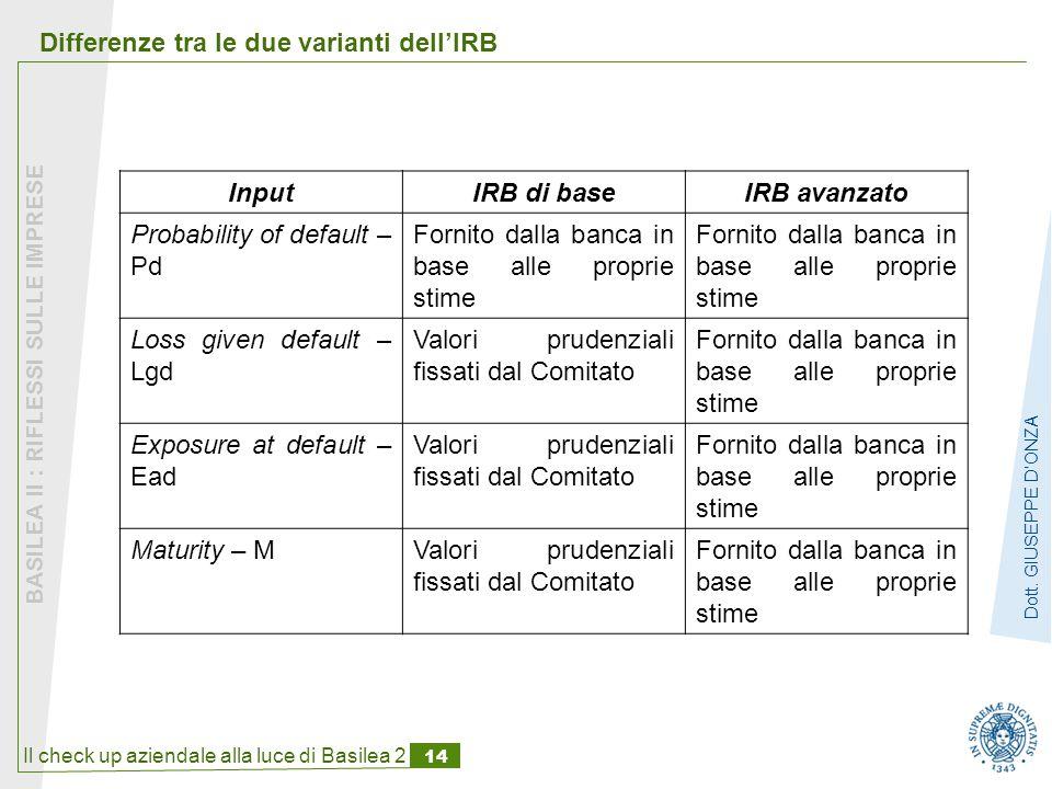 Differenze tra le due varianti dell'IRB