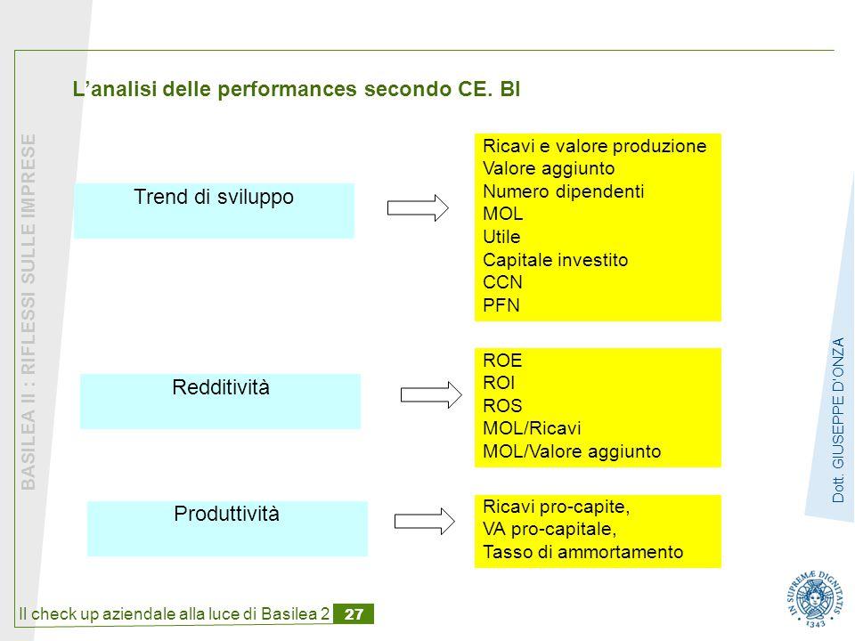 L'analisi delle performances secondo CE. BI