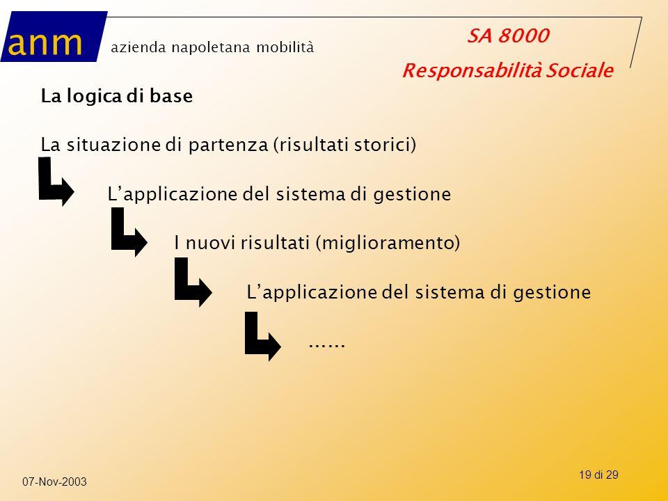 La logica di base La situazione di partenza (risultati storici) L'applicazione del sistema di gestione.