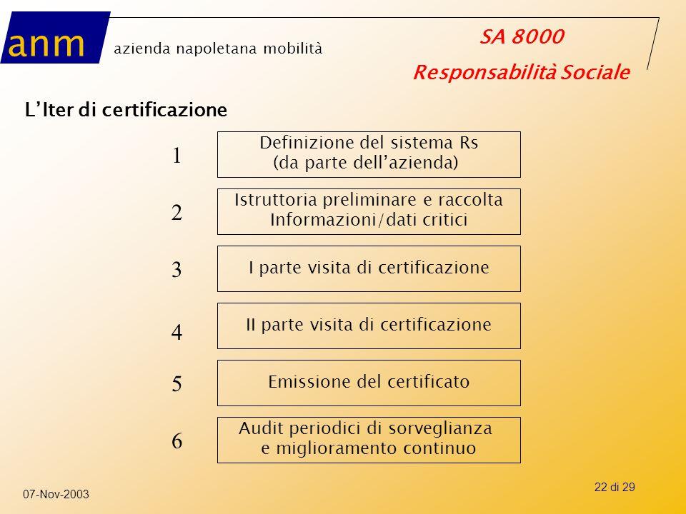1 2 3 4 5 6 L'Iter di certificazione Definizione del sistema Rs