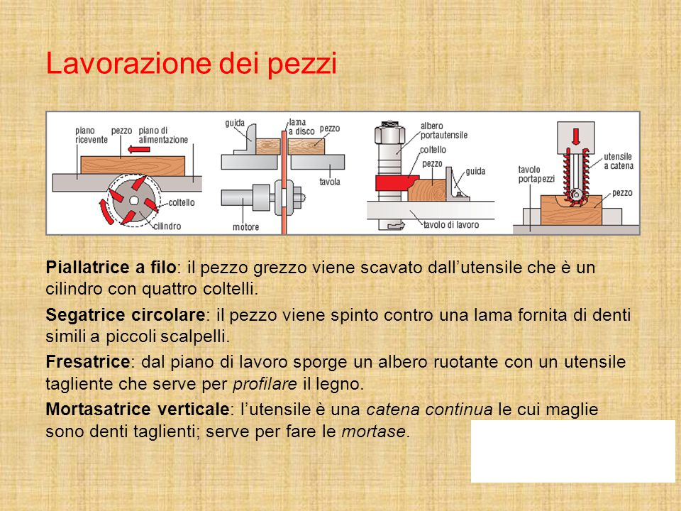 Lavorazione dei pezzi Piallatrice a filo: il pezzo grezzo viene scavato dall'utensile che è un cilindro con quattro coltelli.