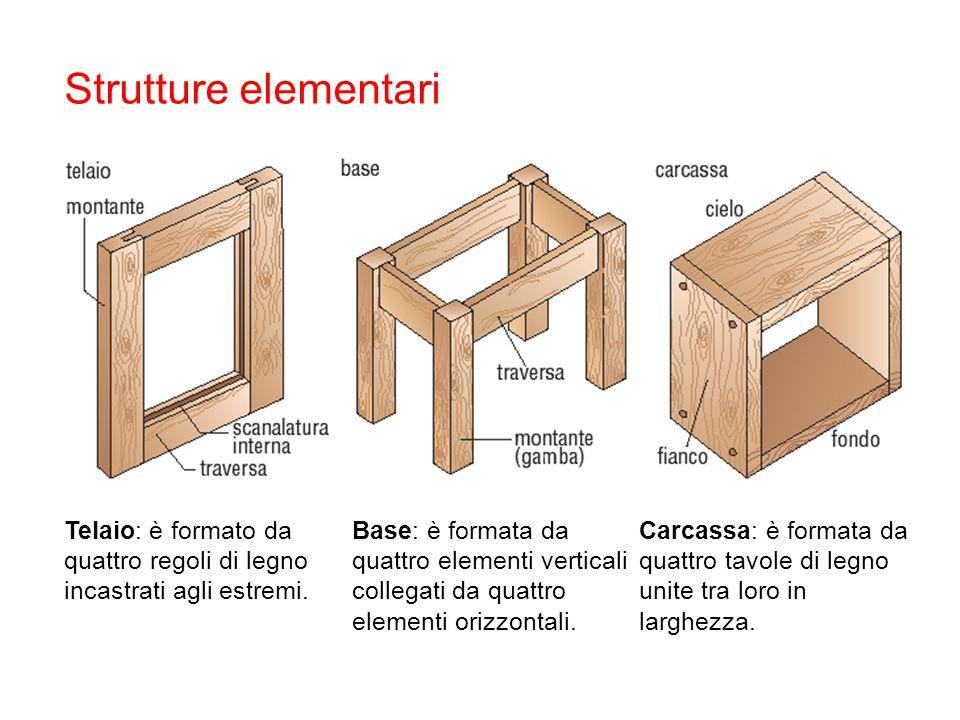 Strutture elementari Telaio: è formato da quattro regoli di legno incastrati agli estremi.