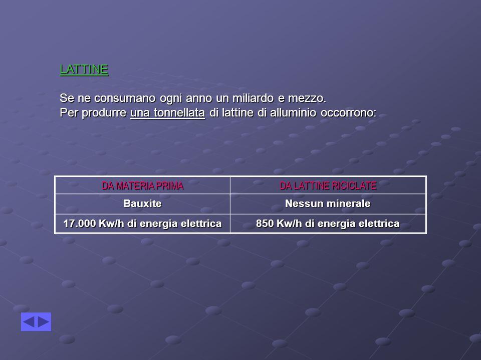 17.000 Kw/h di energia elettrica 850 Kw/h di energia elettrica