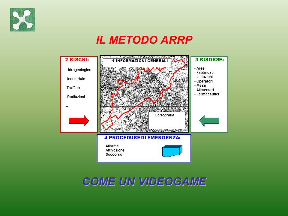 IL METODO ARRP COME UN VIDEOGAME
