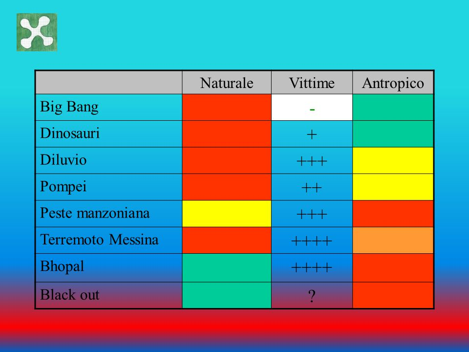 - + +++ ++ ++++ Naturale Vittime Antropico Big Bang Dinosauri