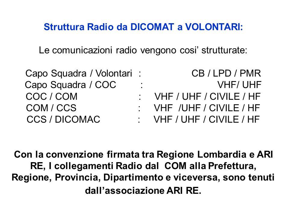 Struttura Radio da DICOMAT a VOLONTARI: