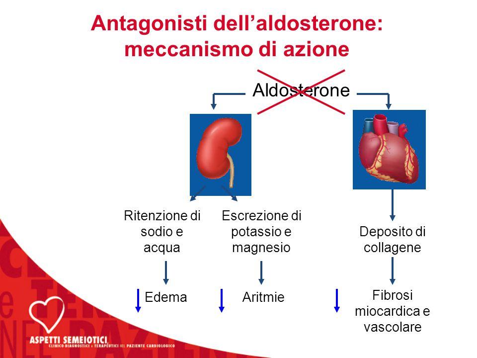 Antagonisti dell'aldosterone: