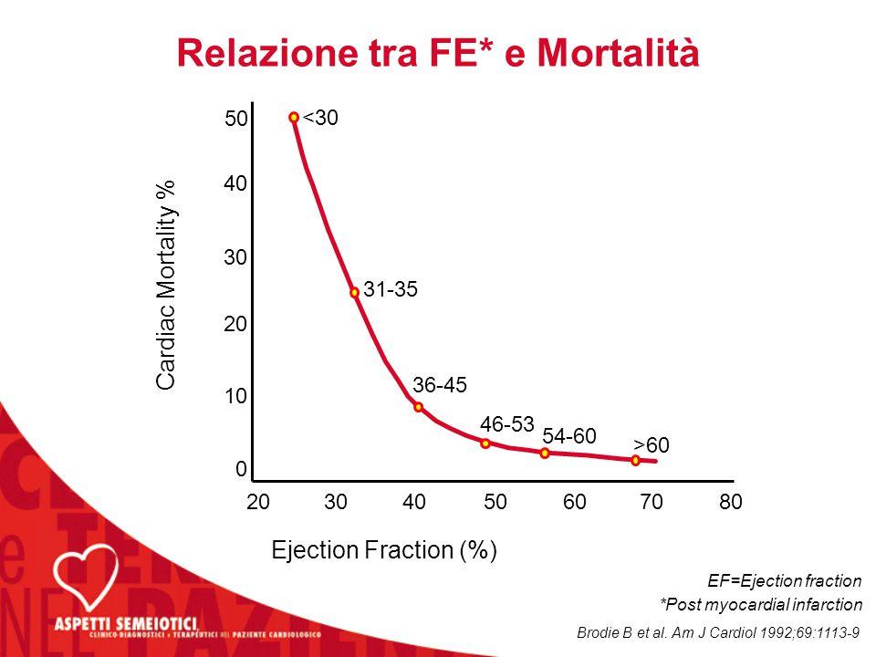 Relazione tra FE* e Mortalità