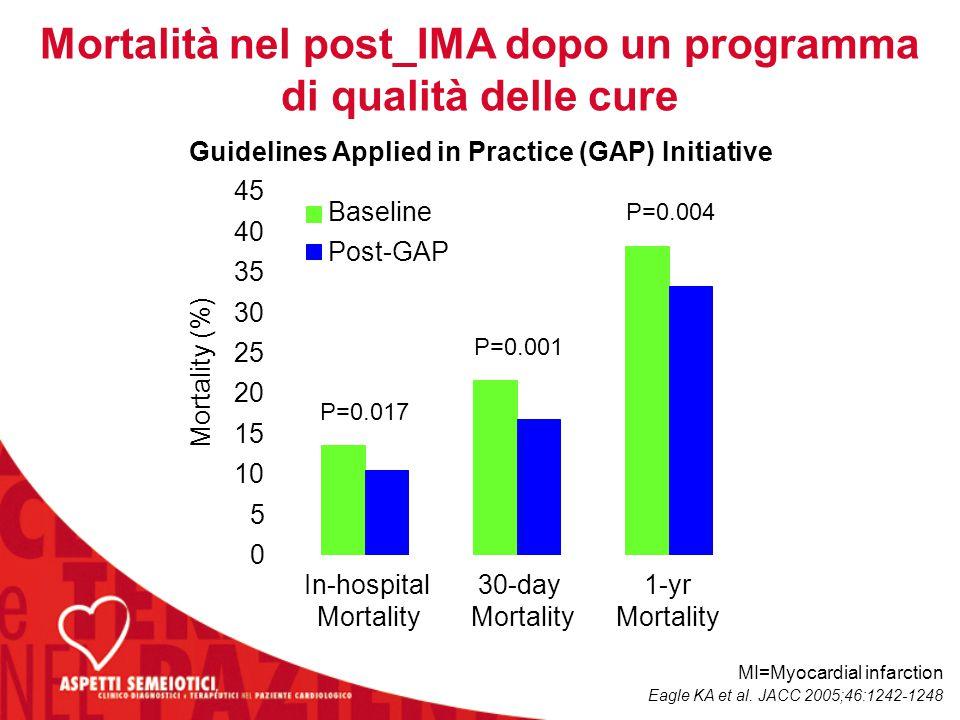 Mortalità nel post_IMA dopo un programma di qualità delle cure