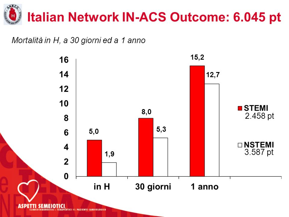 Italian Network IN-ACS Outcome: 6.045 pt