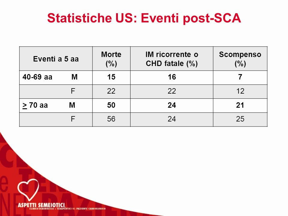 Statistiche US: Eventi post-SCA