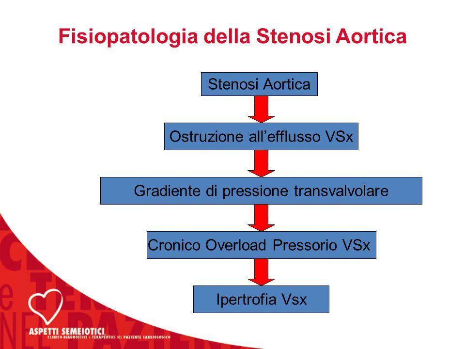 Fisiopatologia della Stenosi Aortica