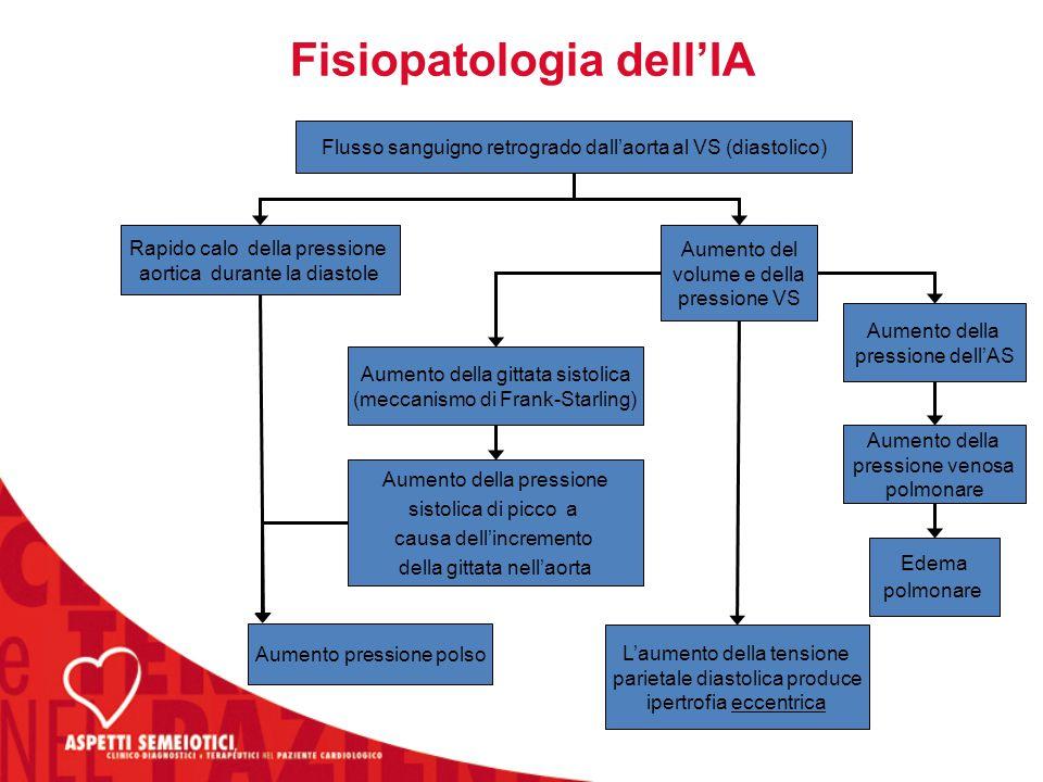 Fisiopatologia dell'IA