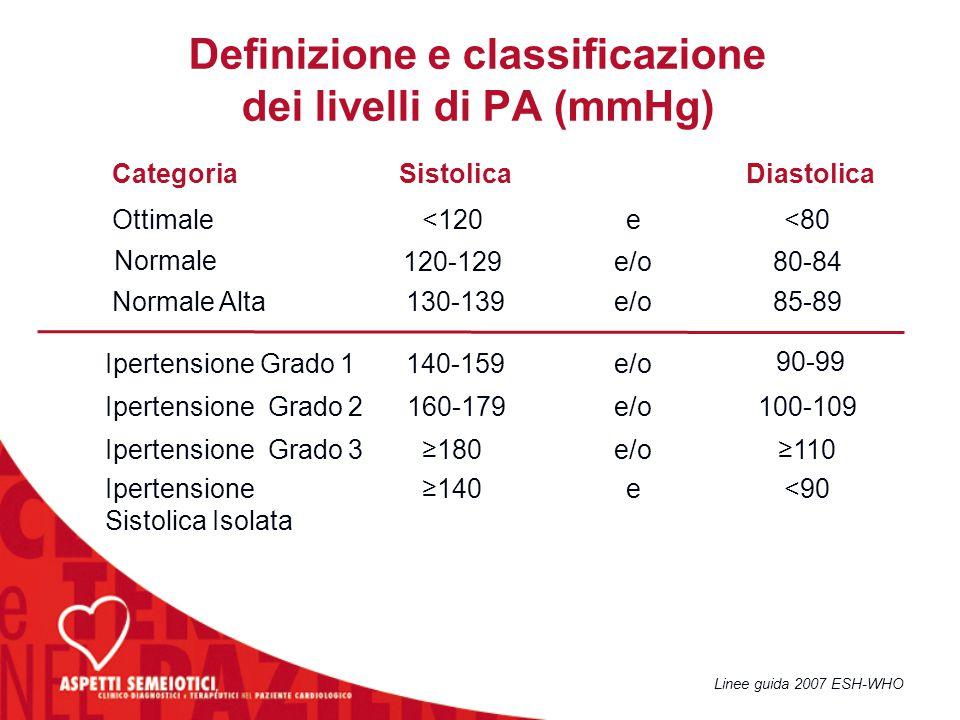 Definizione e classificazione dei livelli di PA (mmHg)
