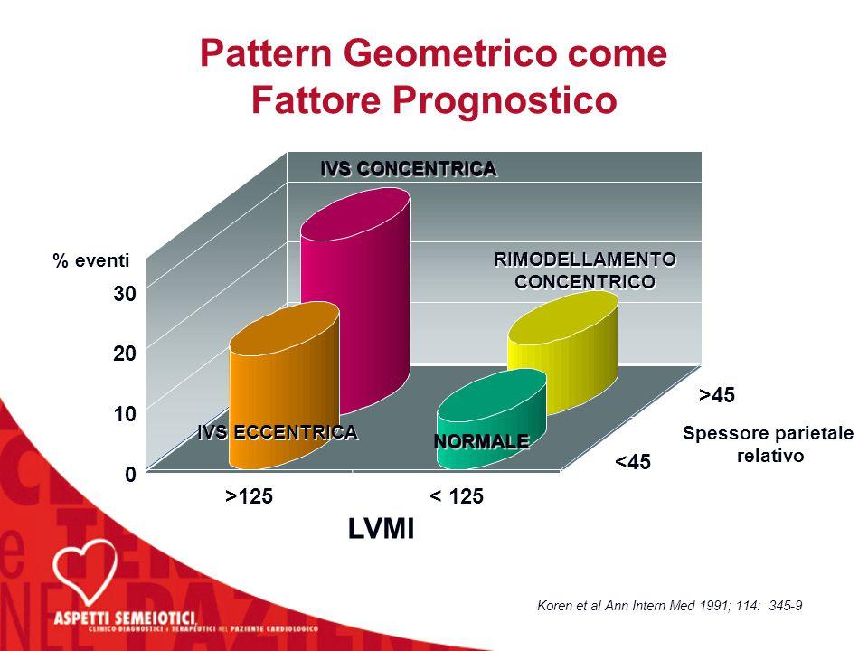Pattern Geometrico come