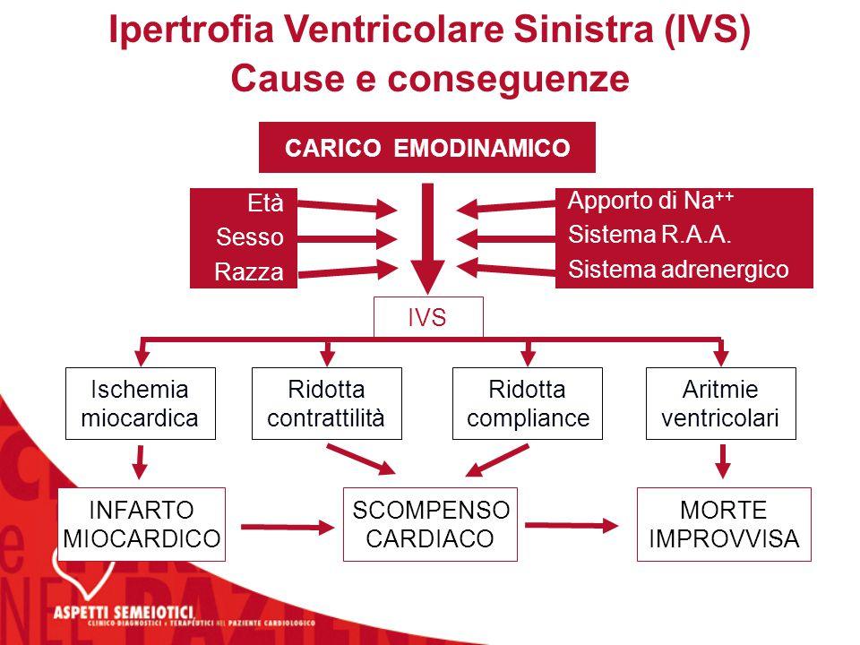 Ipertrofia Ventricolare Sinistra (IVS)