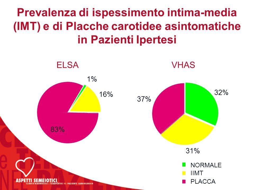 Prevalenza di ispessimento intima-media (IMT) e di Placche carotidee asintomatiche in Pazienti Ipertesi