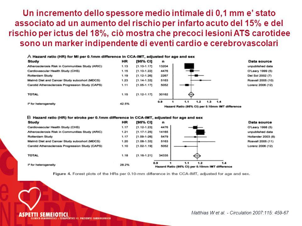 Un incremento dello spessore medio intimale di 0,1 mm e' stato associato ad un aumento del rischio per infarto acuto del 15% e del rischio per ictus del 18%, ciò mostra che precoci lesioni ATS carotidee sono un marker indipendente di eventi cardio e cerebrovascolari