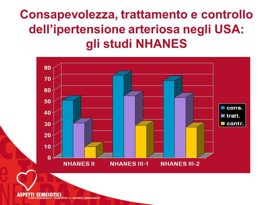 Consapevolezza, trattamento e controllo dell'ipertensione arteriosa negli USA: gli studi NHANES