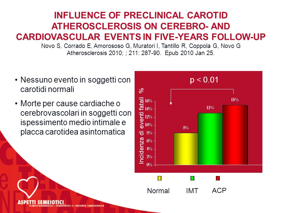 INFLUENCE OF PRECLINICAL CAROTID ATHEROSCLEROSIS ON CEREBRO- AND CARDIOVASCULAR EVENTS IN FIVE-YEARS FOLLOW-UP