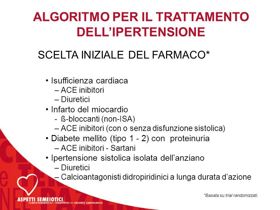 ALGORITMO PER IL TRATTAMENTO DELL'IPERTENSIONE