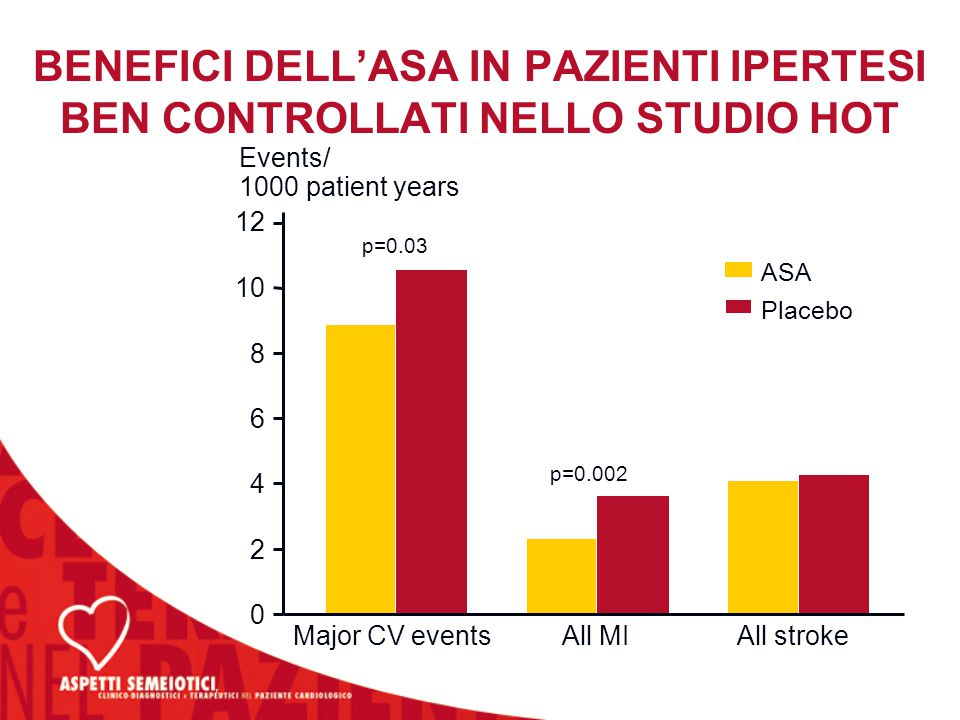 BENEFICI DELL'ASA IN PAZIENTI IPERTESI BEN CONTROLLATI NELLO STUDIO HOT