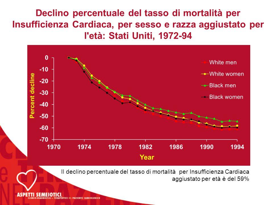 Declino percentuale del tasso di mortalità per Insufficienza Cardiaca, per sesso e razza aggiustato per l età: Stati Uniti, 1972-94