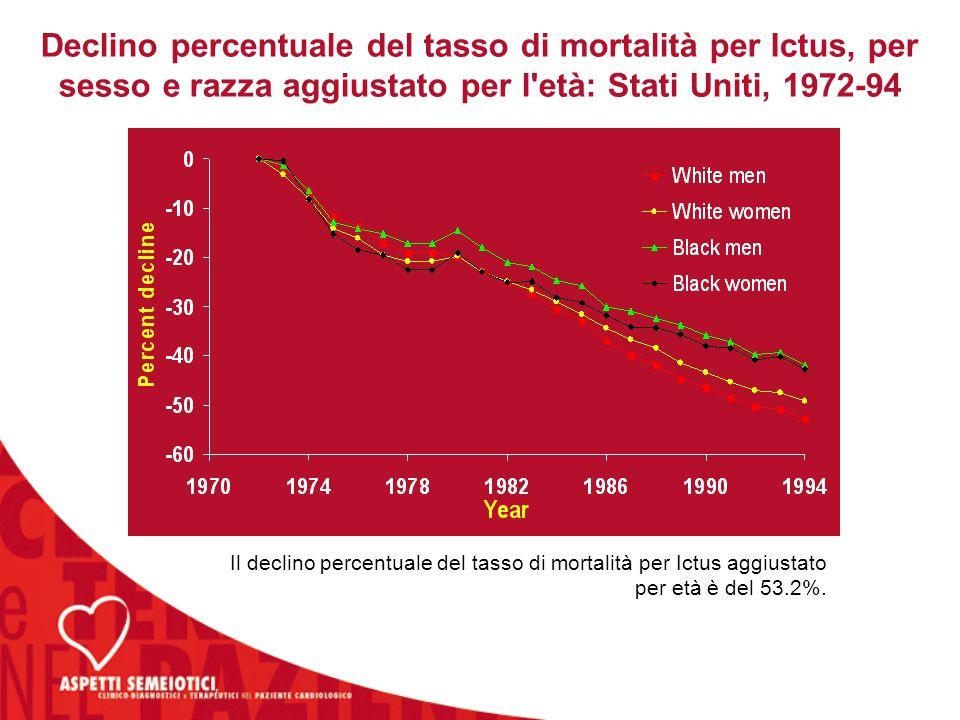 Declino percentuale del tasso di mortalità per Ictus, per sesso e razza aggiustato per l età: Stati Uniti, 1972-94