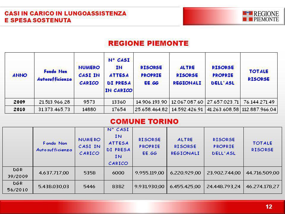 REGIONE PIEMONTE COMUNE TORINO CASI IN CARICO IN LUNGOASSISTENZA
