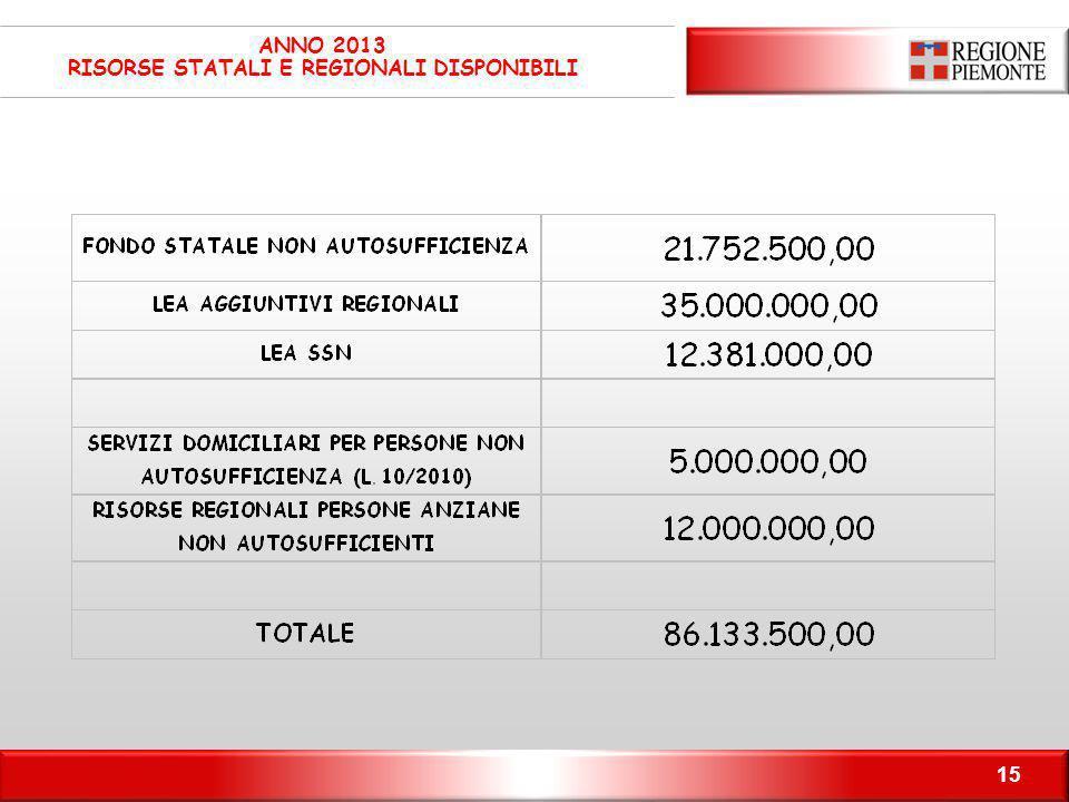 ANNO 2013 RISORSE STATALI E REGIONALI DISPONIBILI