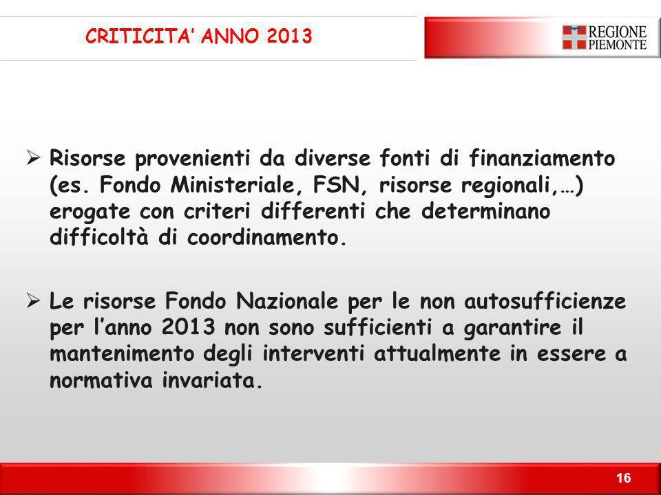 CRITICITA' ANNO 2013