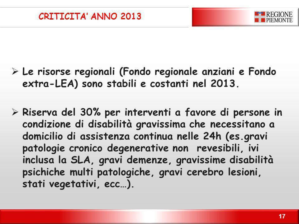 CRITICITA' ANNO 2013 Le risorse regionali (Fondo regionale anziani e Fondo extra-LEA) sono stabili e costanti nel 2013.