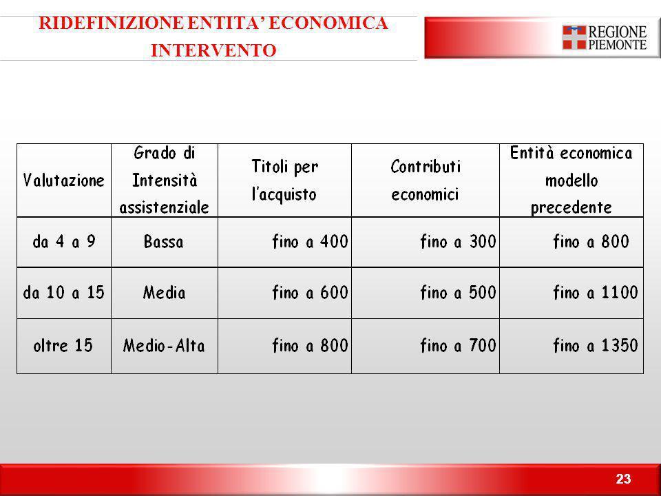 RIDEFINIZIONE ENTITA' ECONOMICA INTERVENTO