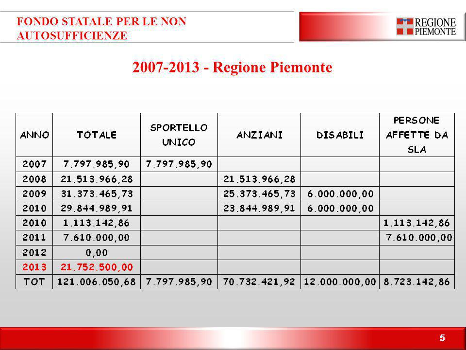 2007-2013 - Regione Piemonte FONDO STATALE PER LE NON AUTOSUFFICIENZE